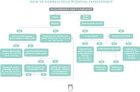 addressing wedding invitations 2017 wedding ideas gallery www