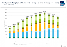 german onshore wind power output business and perspectives