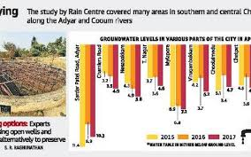 Groundwater Table Groundwater Table Dips By Nearly 2m Chennai Nyoooz