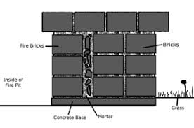 How To Make A Fire Pit With Bricks - fire pit construction of a permanent brick fire pit