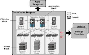 data center infrastructure base reference architecture brocade