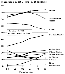 temporal trends in the treatment of over 1 5 million patients with