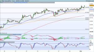 Dow Jones Help Desk Levels To Watch Ftse Dax And Dow Ig Au