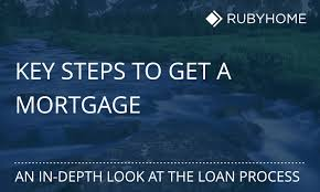 Estimate Mortgage Loan Approval by 6 Steps Of The Mortgage Loan Process From Pre Approval To Closing