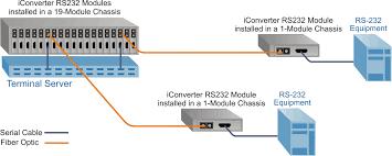 rs 232 serial to fiber media converter