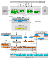 Linux Floor Plan by Module Stacking In Linux Device Drivers Unix U0026 Linux Stack Exchange