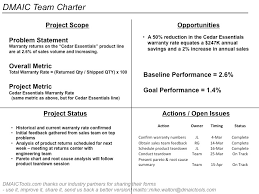 Six Sigma Project Charter Template Excel Dmaic Process Improvement Excel And Ppt Templates Exles