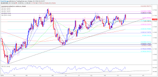Treasury Analyst Resume Eur Usd Post Ecb Outlook Mixed As Price U0026 Momentum Deviate