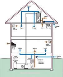 home hvac design fresh on custom home need design engineer us