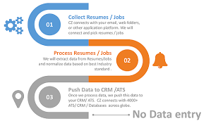 What Is Resume Parsing Best Automated Resume Cv Parser To Any Crm Free Resume Parser Tool