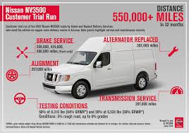 nissan cargo van nissan offers best commercial van warranty in america the news wheel