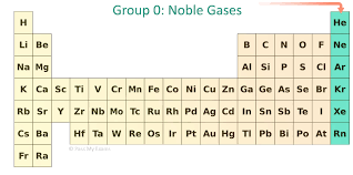 xe on the periodic table pass my exams easy exam revision notes for gsce chemistry