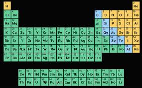 Periodic Table Metalloids Periodic Table A Year In Review With Sydney Horton