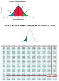 Normal Standard Table How Do You Find The Z Score For Which 80 Of The Distribution U0027s