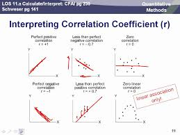 cfa level 2 quantitative methods for valuation dr carl crego