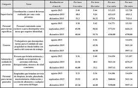 Aumento El Salario Para Empleadas Domesticas 2016 En Uruguay | servicio doméstico escala salarial 2015 2016 tiempofiscal com