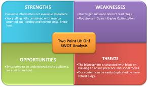 swot template business templates