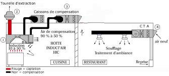 extracteur d air cuisine professionnelle les différentes méthodes de ventilation captation