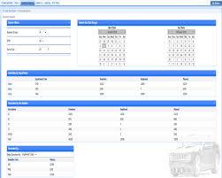 key performance indicators project management histogram bar ivr