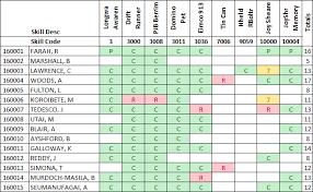 100 training matrix template excel decision matrix template