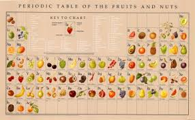 Periodic Table With Key Tgif Periodic Tables Of Food Khymos