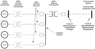 advanced wind generator controls meeting the evolving grid