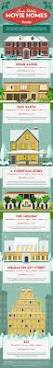 116 best real estate infographics images on pinterest real
