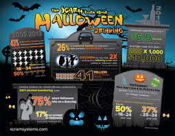 infographic the scary truth about halloween and drinking