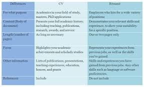 curriculum vitae cv vs resume cv vs resume format cv and resume comparison
