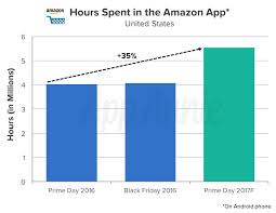 black friday amazon app prime day what u0027s next for retailers in developing their own