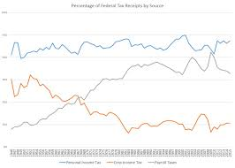 myth half of americans don u0027t pay federal taxes mises wire