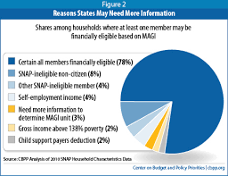 a technical assessment of snap and medicaid financial eligibility