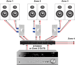 using a speaker selector switch for whole home audio audiogurus
