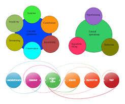 design thinking elements thinking of design design thinking piaget
