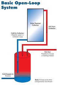 design criteria for hot water supply system solar water heating systems buyer s guide home power magazine