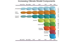 climate science supplement national climate assessment