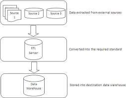 Testing Tools Resume Top 4 Etl Testing Tools U2014 Software Testing Help