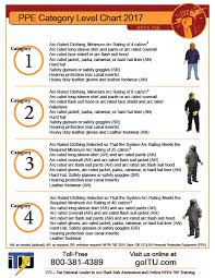 nfpa 70e arc flash table electrical ppe category poster free free safety training