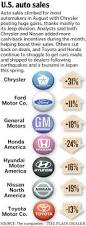 nissan canada august incentives chevrolet cruze dominates small car sales as competitors struggle