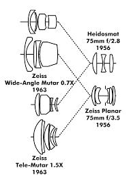 lens structure mutar heidosmat and planar tlrgraphy