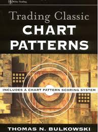 chart pattern trading system something to read trading classic chart patterns trading systems