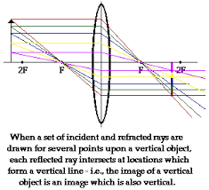 Light Is Not Refracted When It Is Converging Lenses Ray Diagrams