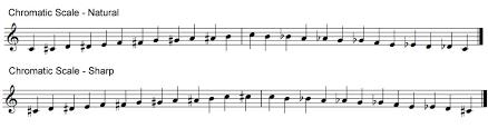 lesson 30 chromatic scales epianostudio