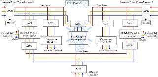 panel wiring diagram wiring diagram shrutiradio