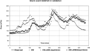combined hydraulic and black box models for flood forecasting in