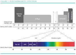 is full spectrum lighting safe is uvc safe uv light and health effectscrystal is ask an expert