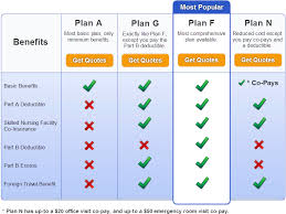 West Virginia travel insurance compare images Medicare supplement comparison chart compare medigap plans png