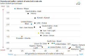 light sweet crude price crude oils have different quality characteristics today in energy