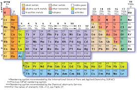5th Element Periodic Table Ammonia On The Periodic Table Periodic Tables