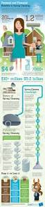 infographic spring cleaning statistics creditdonkey